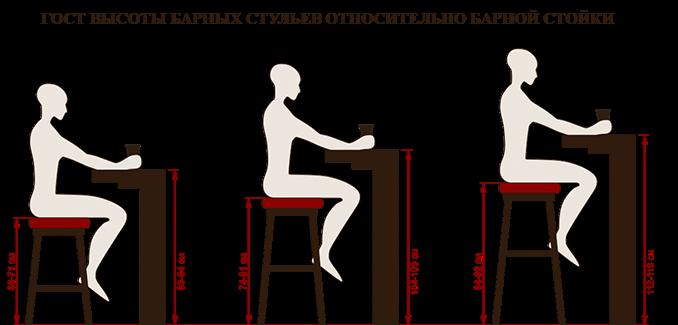 Размеры барных стульев схема